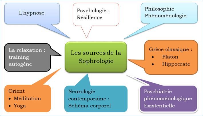sources de la sophrologie
